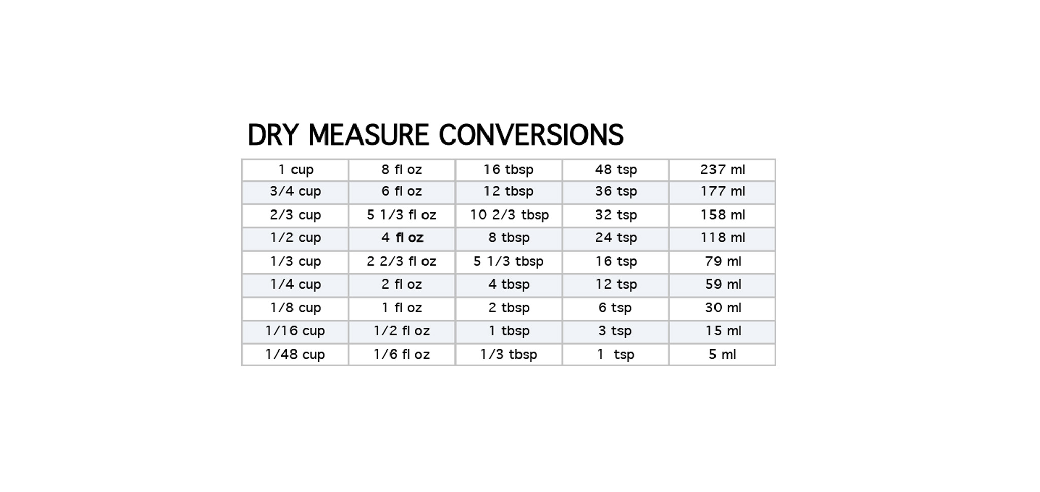 Dry measurement in my kitchen chef tips dry measurement nvjuhfo Image collections